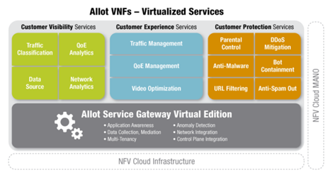 NFV Virtualized Services