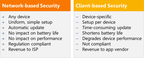 network vrs client based security